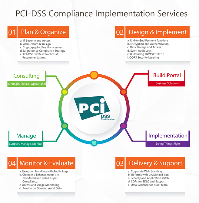 assignment 2 pci dss It should be noted that the scope of this assessment is limited to pci dss v32 requirements 9 and 12 as consistent with the service provided.